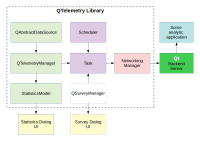 QTelemetry library.png